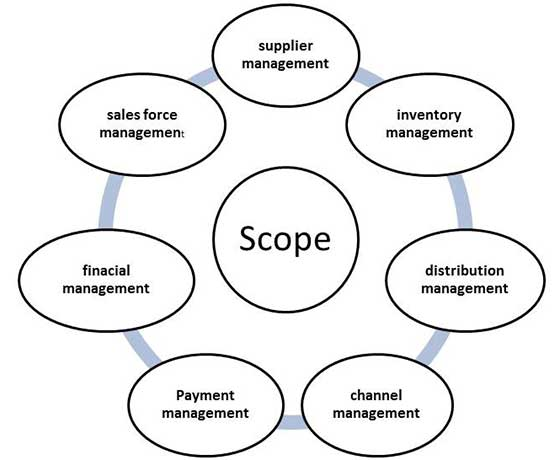 MIS Supply Chain Management