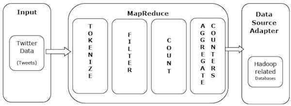 MapReduce Quick Guide