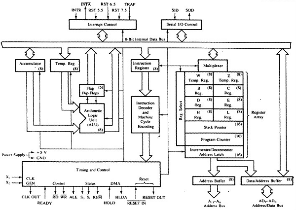 draw the block diagram of computer wiring dayton reversible motor microprocessor 8085 architecture