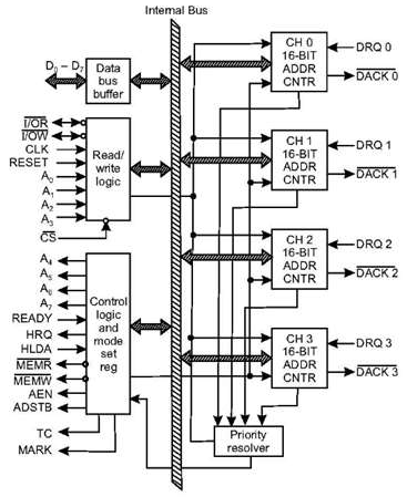 BLOCK DIAGRAM OF 8257 DMA CONTROLLER PDF