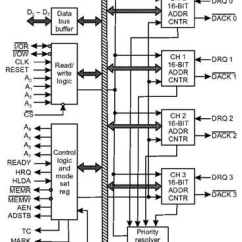 Functional Block Diagram Of 8086 Microprocessor Peugeot 206 Wiring 8257 Dma Controller Architecture