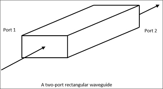 Microwave Waveguides