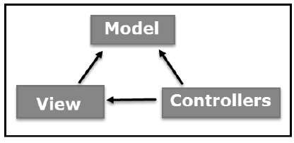MVC Framework Introduction
