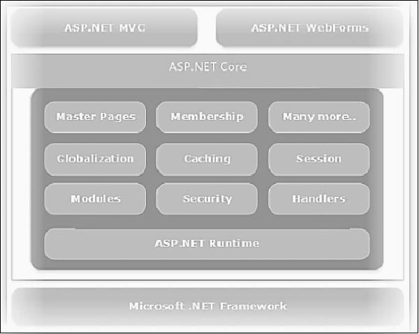 mvc_and_asp_net_stack