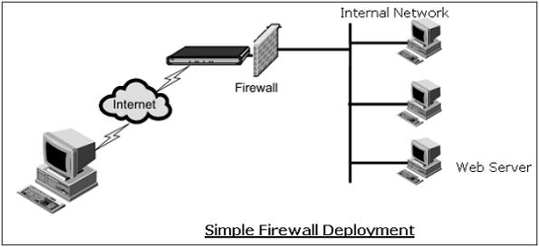 simple lock diagram