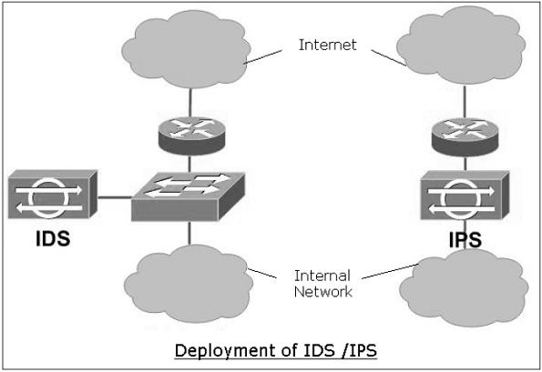 Network Security Firewalls