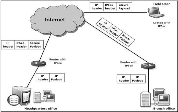 Network Security Network Layer