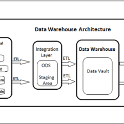 Data Warehouse Architecture Diagram With Explanation Heater Thermostat Wiring Obiee Vs Transactional System