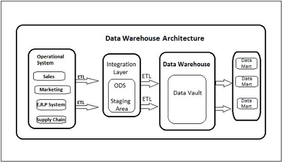 application integration architecture diagram 2000 toyota 4runner parts obiee data warehouse
