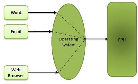 Unit- 1: Introduction of operating system – B.C.A study