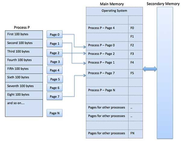 Paging in memory management in OS
