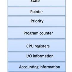 Computer Architecture Block Diagram 2000 Ford Explorer Suspension Operating System - Processes