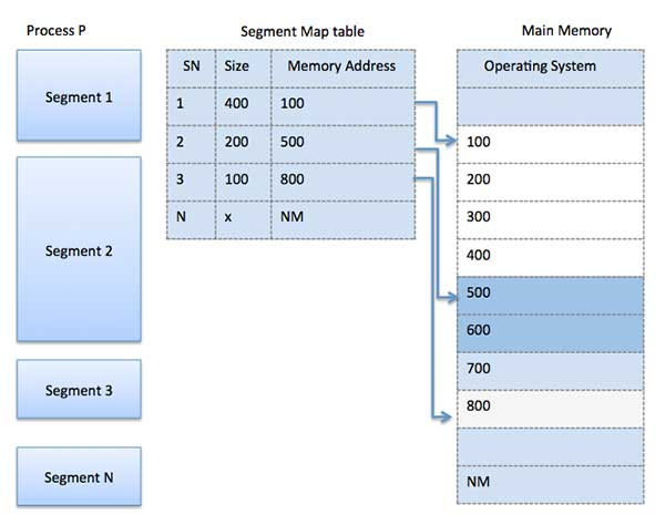 Segment Map Table| memory management in OS