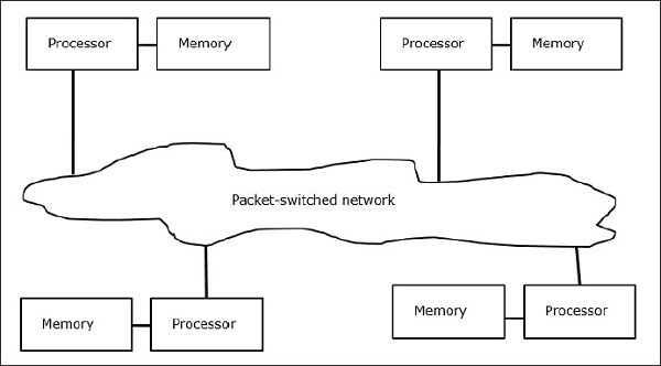 Parallel Computer Architecture Multiprocessors and
