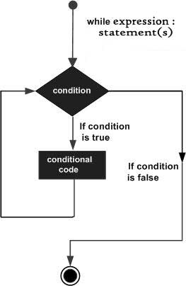 for loop in PHP