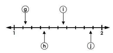Reading Decimal Position on a Number Line: Hundredths