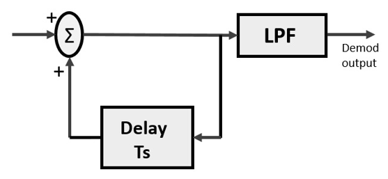 Principles of Communication Delta Modulation