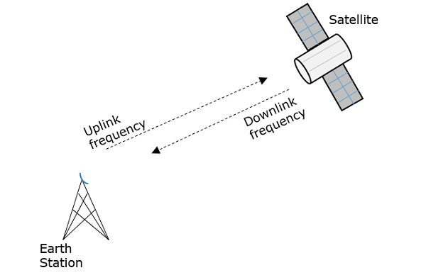 Components And Block Diagram Of Satellite Communication