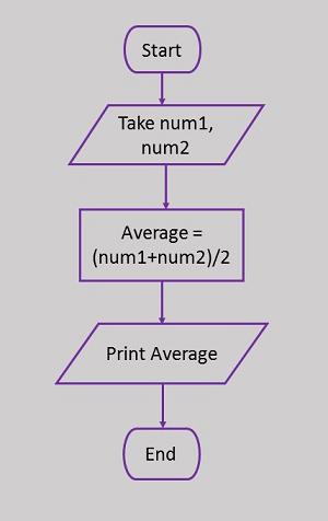 Example Flowcharts