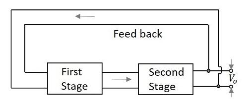 block diagram tutorial point