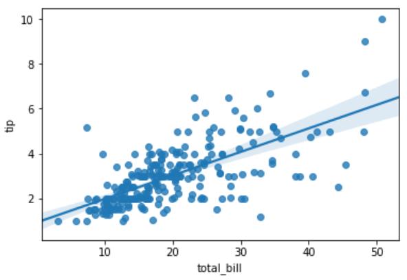 Python Linear Regression