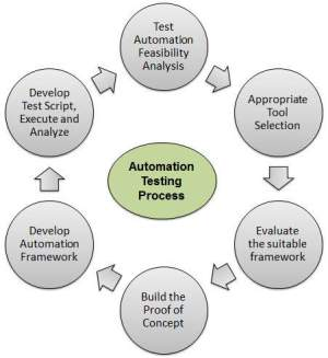 QTP Automated Testing Process