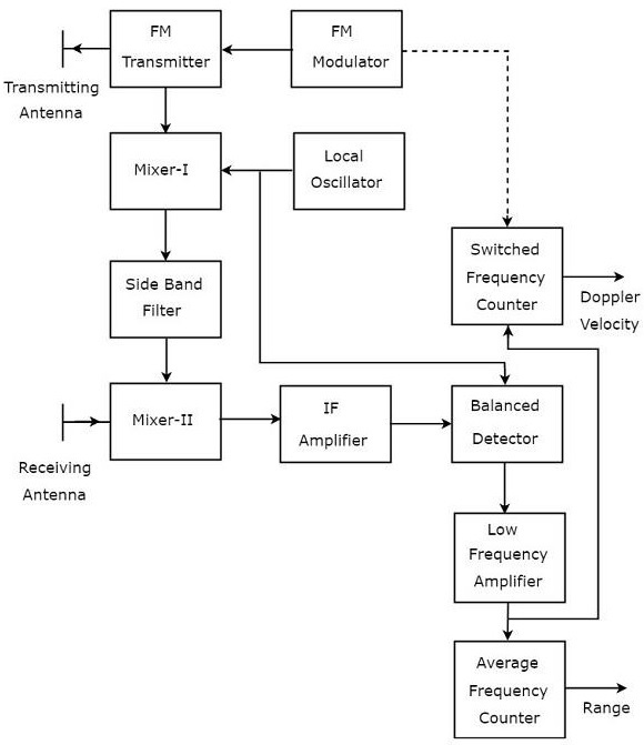 fmcw radar block diagram what is an energy transfer systems of