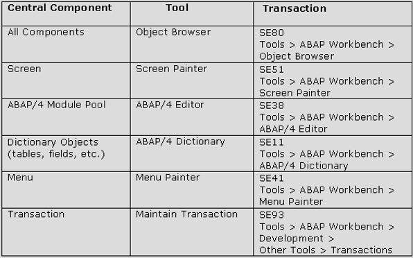 Sap Abap Developer Cover Letter