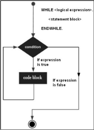 SAP ABAP While Loop