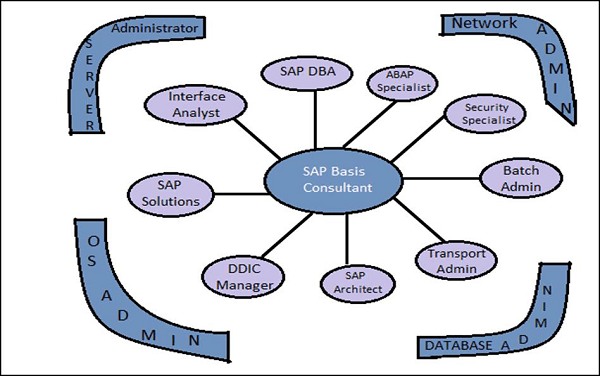 SAP Basis Overview