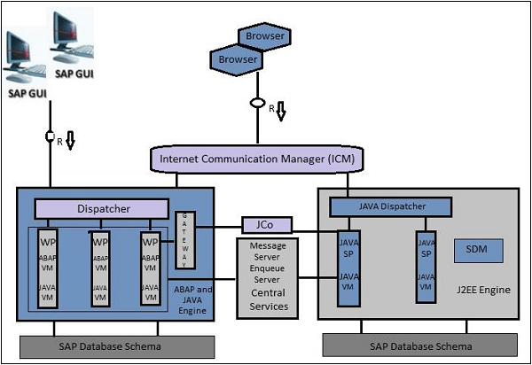 SAP Basis NW Architecture