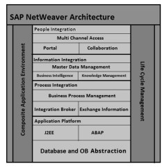 You Can Create A Database Diagram For Wiring Plc Siemens Sap Netweaver Quick Guide