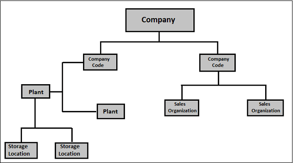 SAP PP Organization Structure