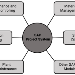 Sap R 3 Modules Diagram Call Of The Wild Plot Wiring Online Flow Ps Integration With Erp