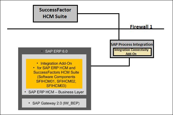 sap erp architecture diagram rotation defense volleyball successfactors landscape