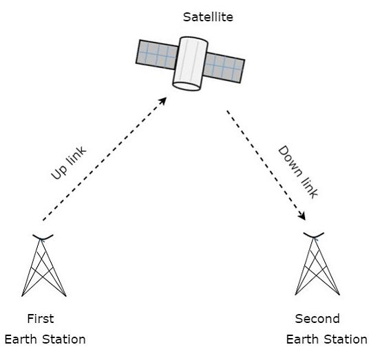 Satellite Communication – Introduction