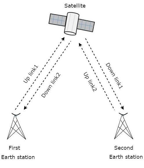 Satellite Communication Services