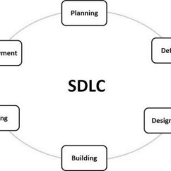 Model In Software Testing V Diagram Wiring Mac Sdlc Quick Guide A Typical Development Life Cycle Consists Of The Following Stages