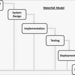 Model In Software Testing V Diagram Hei Wiring Sdlc Waterfall Design