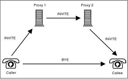 pstn call flow diagram parallel wiring subwoofer sip basic how does a proxy help to connect one user with another let us find out the of following