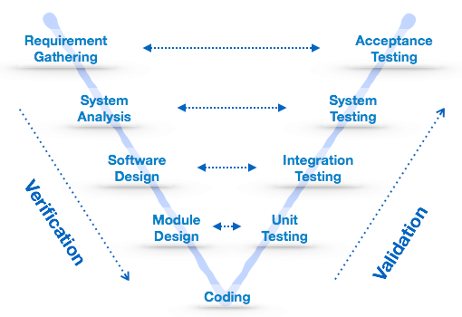 model in software testing v diagram peugeot 407 wiring sdlc flow schematic development life cycle project management