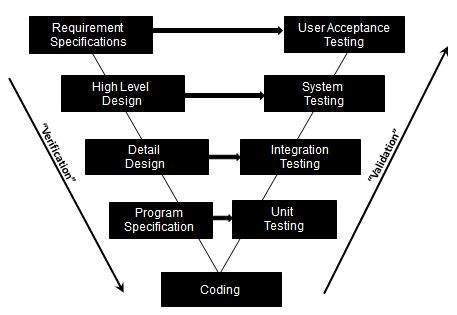 model in software testing v diagram siemens hand off auto switch wiring life cycle