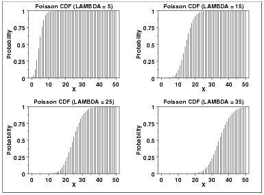 Statistics Cumulative Poisson Distribution