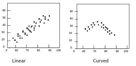 Statistics Scatterplots