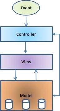 mvc struts architecture diagram 7mgte wiring harness basic