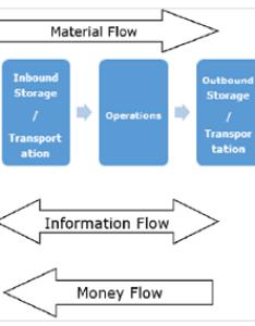 Types of process flow also supply chain management rh tutorialspoint