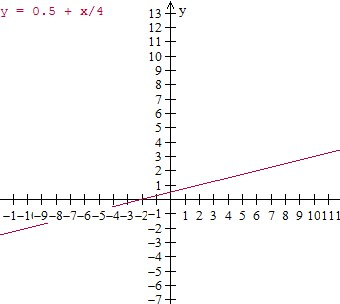 Graphing ordered pairs and writing an equation from a