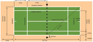 Tennis Quick Guide