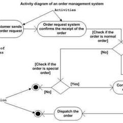 Course Registration Activity Diagram Blaupunkt Stereo Wiring Uml Diagrams Where To Use