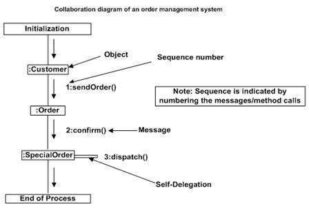 use case diagram library management vw passat stereo wiring uml - interaction diagrams